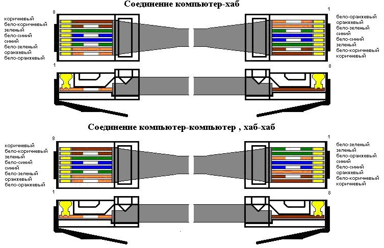 Как создать lan соединение